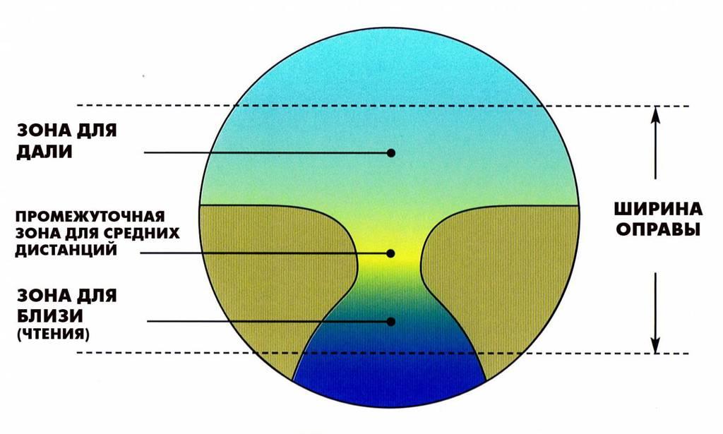 Расположение зон коррекции прогрессивной линзы