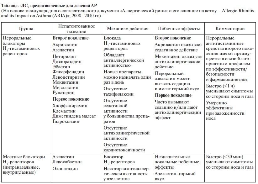 таблица ринит1