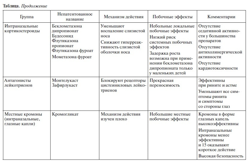 таблица ринит2