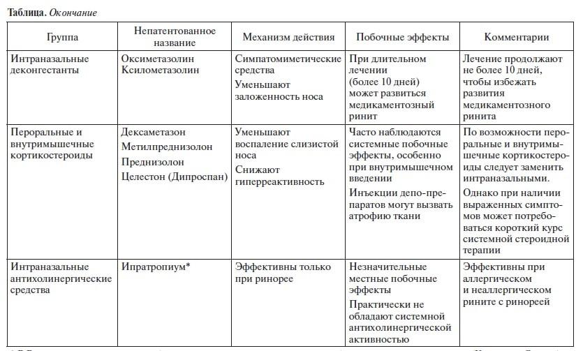 таблица ринит3