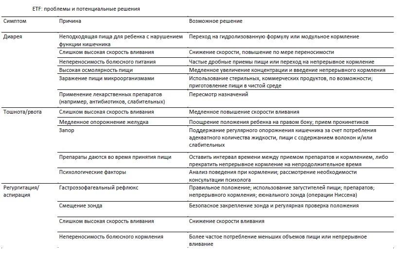 проблемы и решения при парентеральном питании